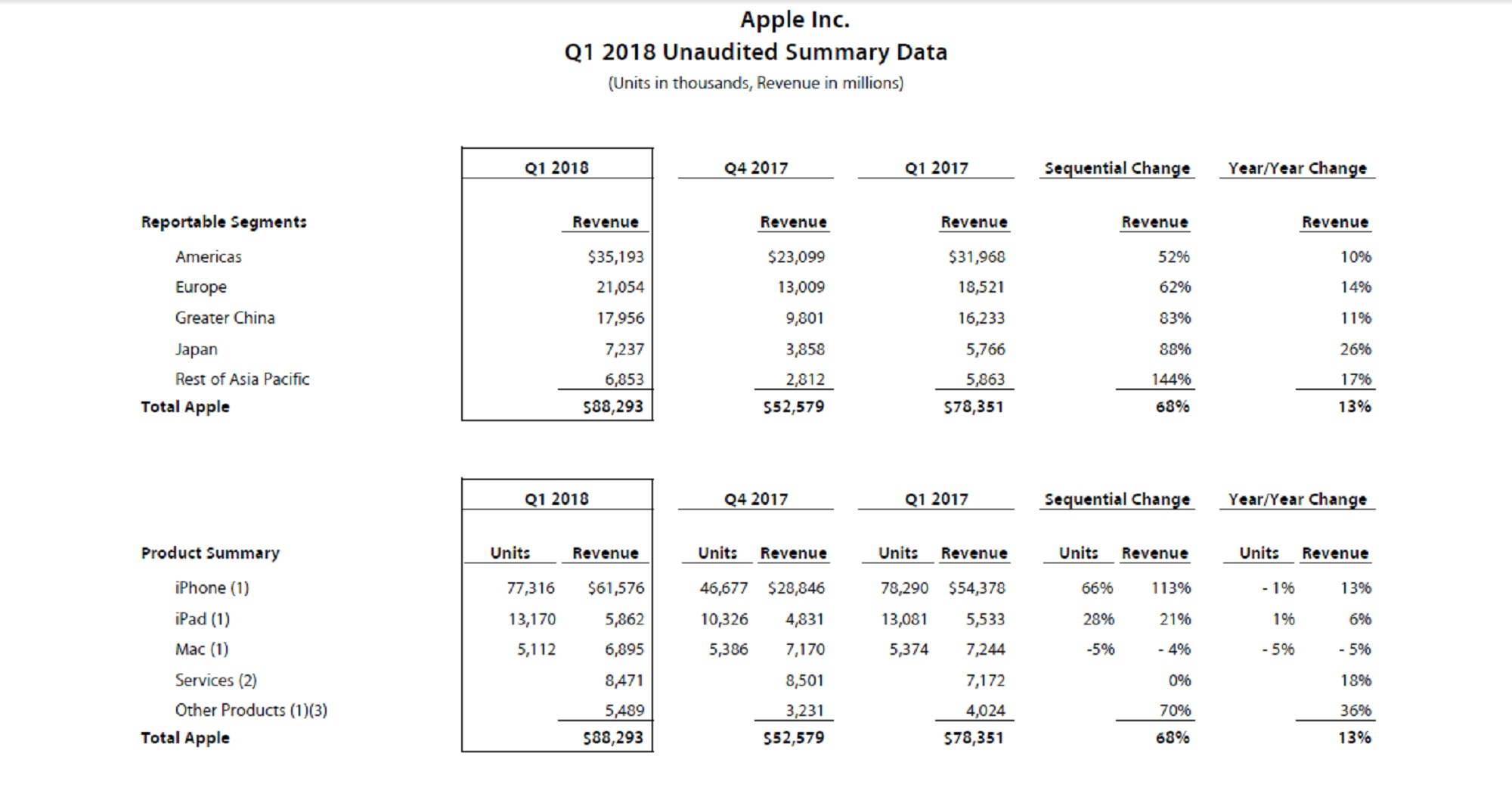 Resultados financieros de Apple del primer trimestre de 2018